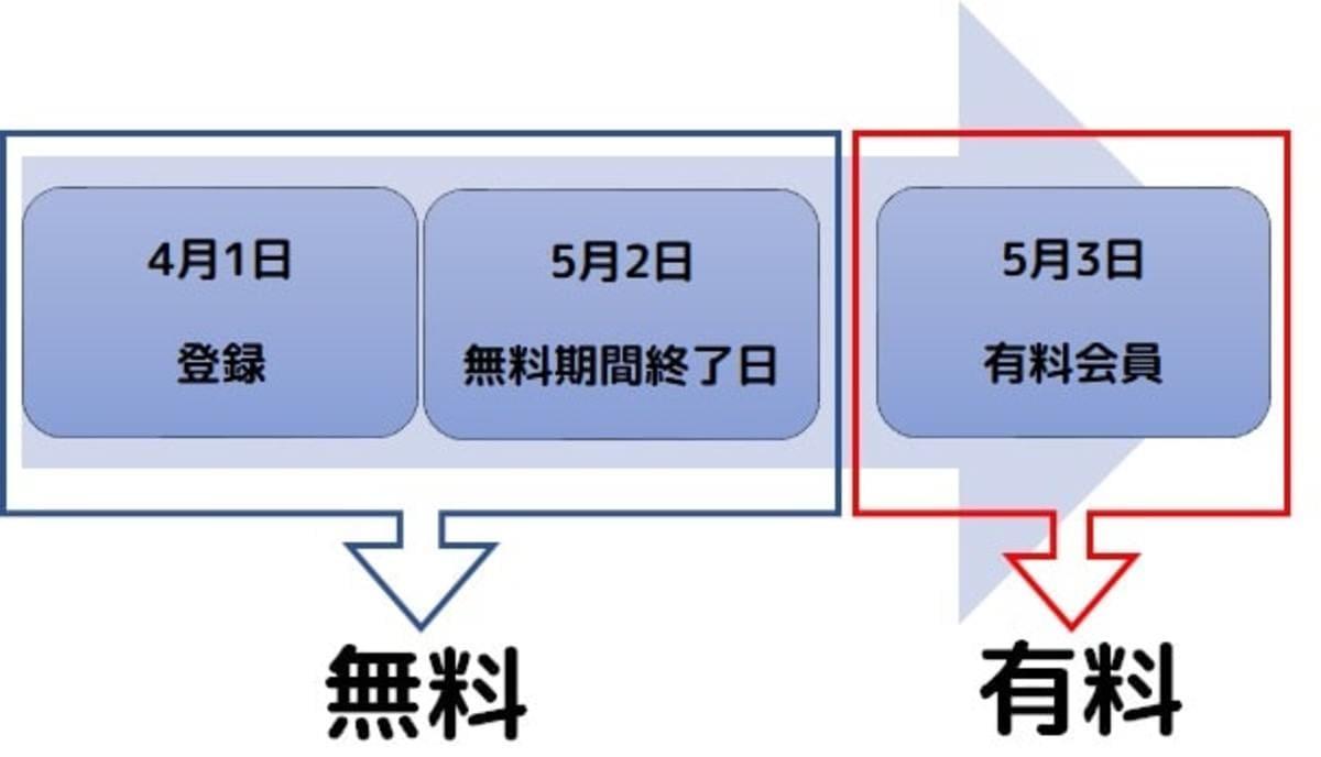 U-NEXT31日間の無料期間を越えると有料を図で説明