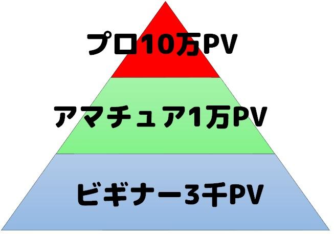 文字だけで説明するよりも表や図で説明したほうがわかりやすい