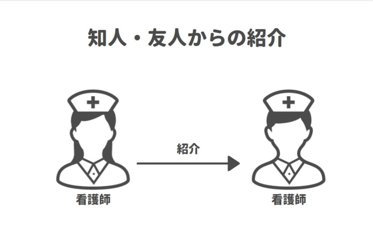 知人や友人の紹介は看護師の転職でもポピュラーな転職先を探す方法。