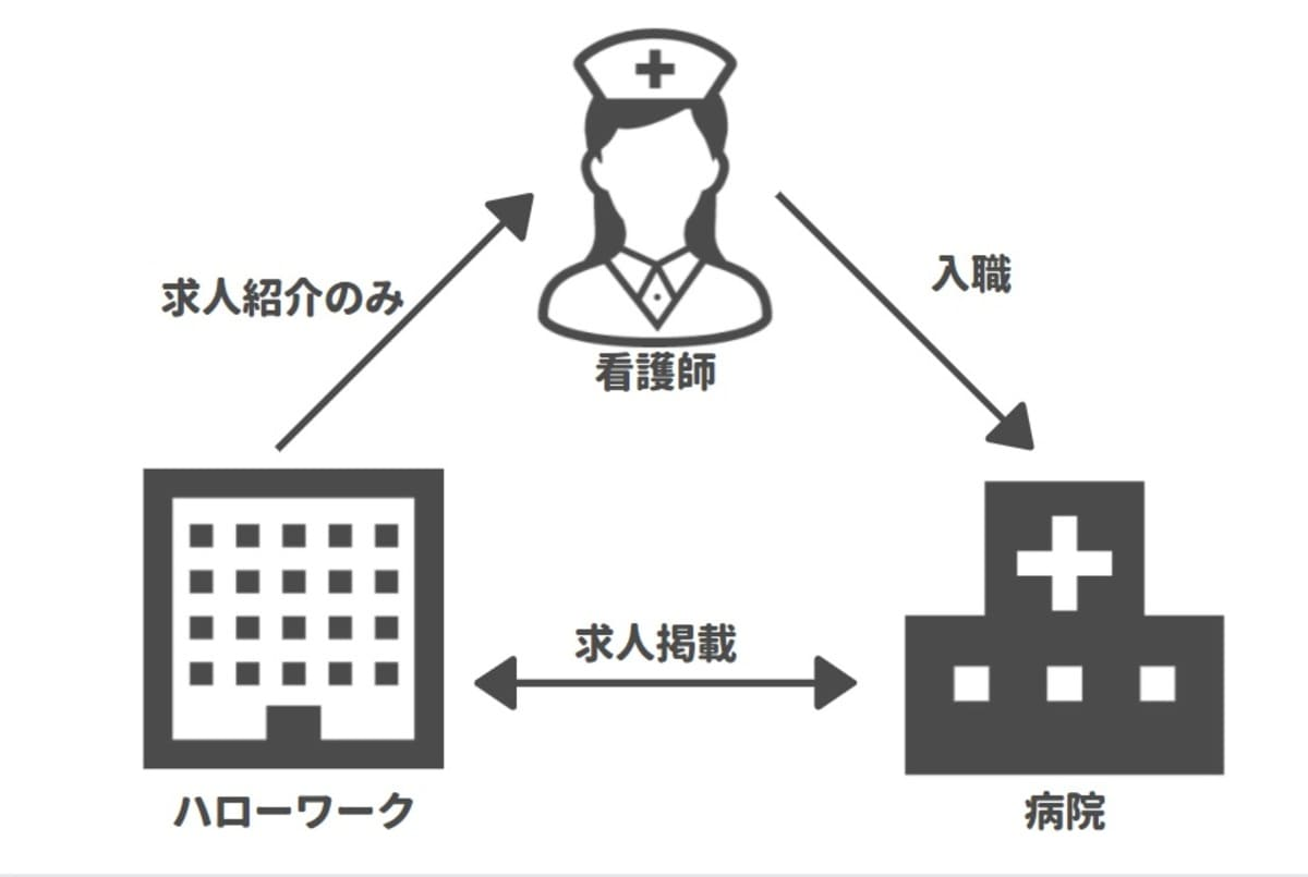 ハローワーク(公共職業安定所)は、看護師でも利用OK。