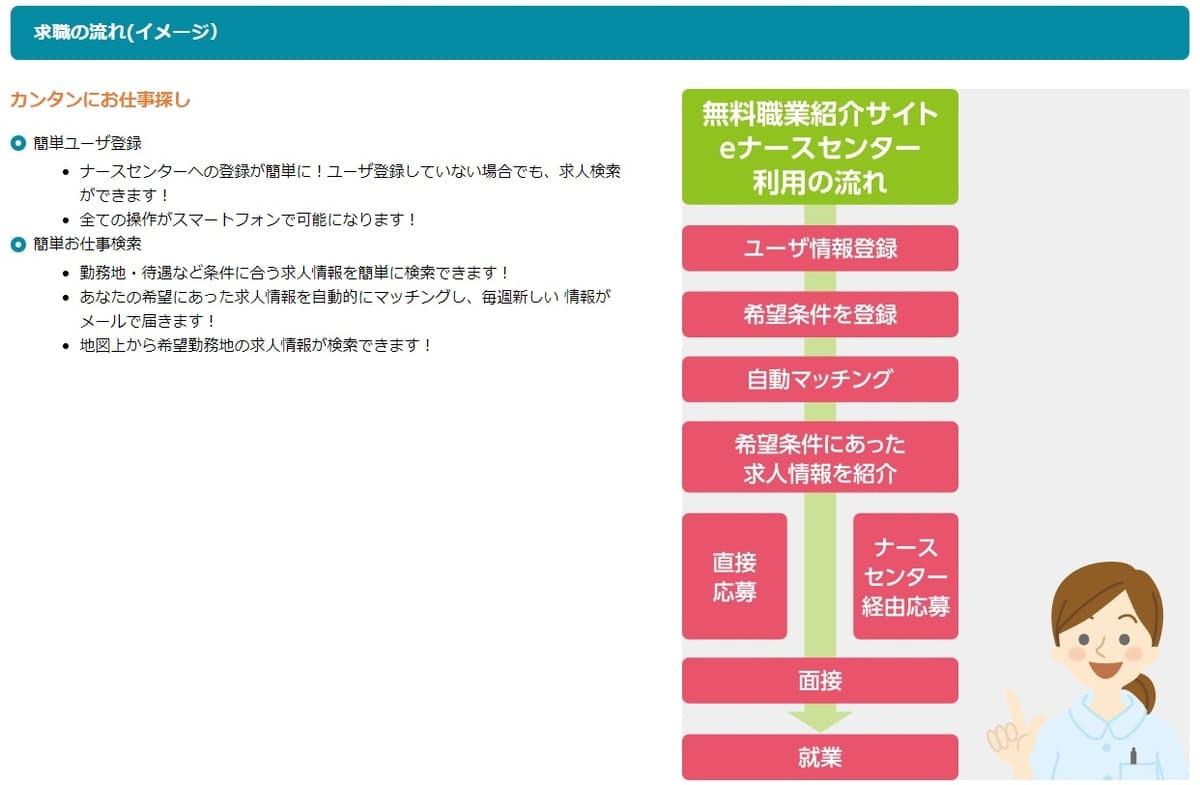 eナースセンターは各都道府県の看護協会が運営する職業紹介サイト