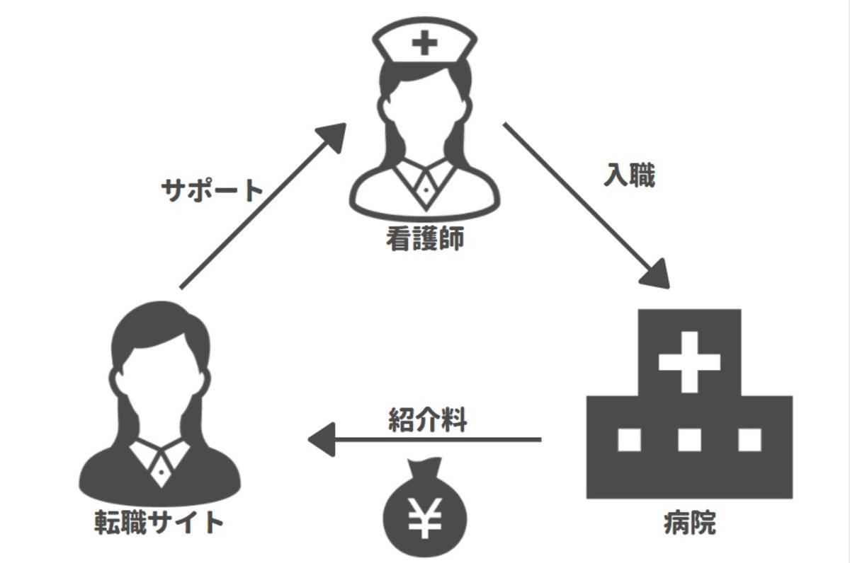 看護師転職サイトがどのように稼いでいるビジネスなのか図解