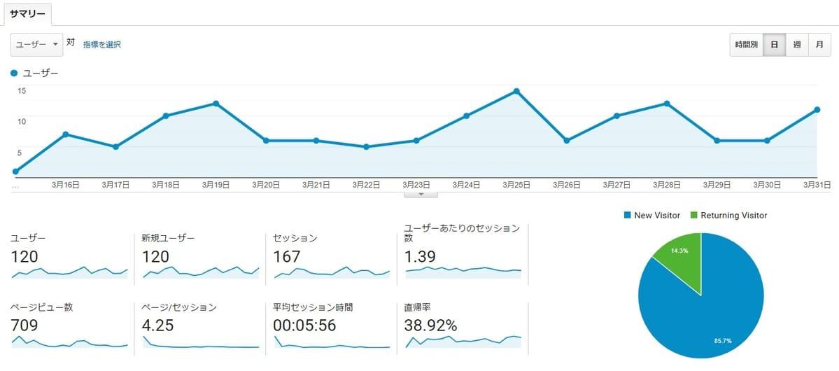 【収益・成果報告】ブログ毎日更新1ヶ月目のPV数のご報告【運営レポート】