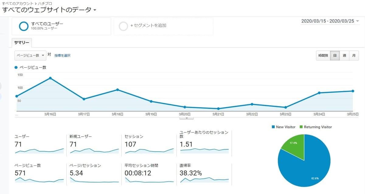 30記事でのブログのPV数と収益の実際。