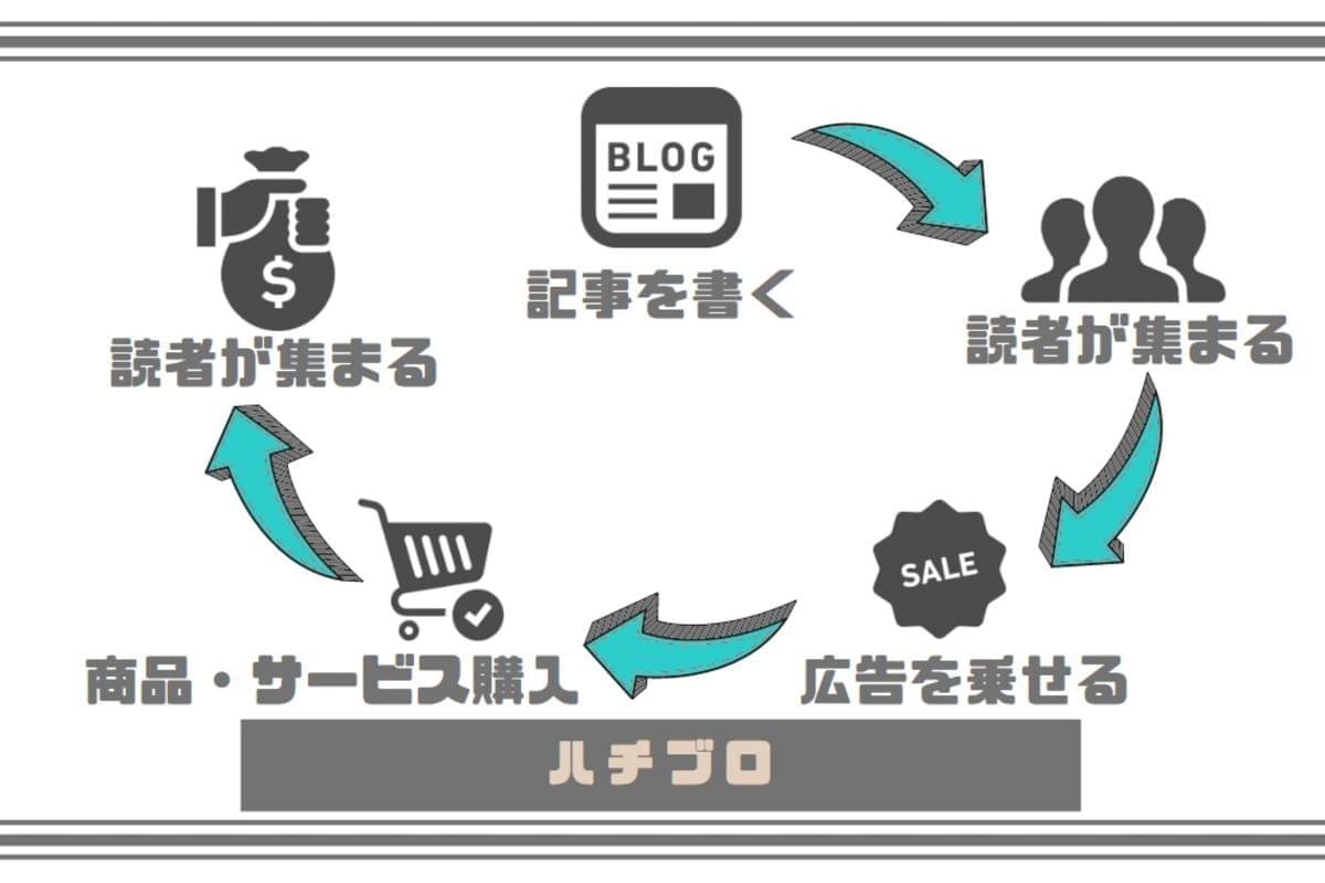 個人ブログで収入が得られる理由とは?【広告収入がもらえるから】