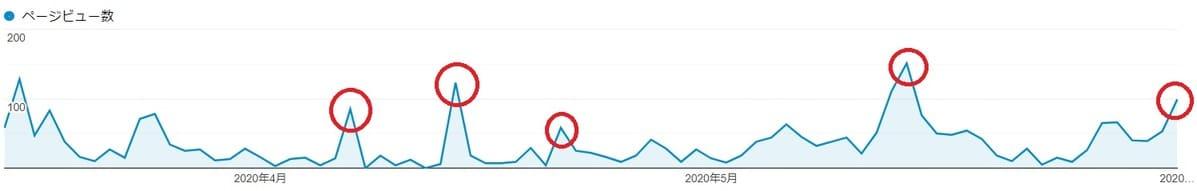 ブログ初心者はTwitterなどのSNSで集客すべき