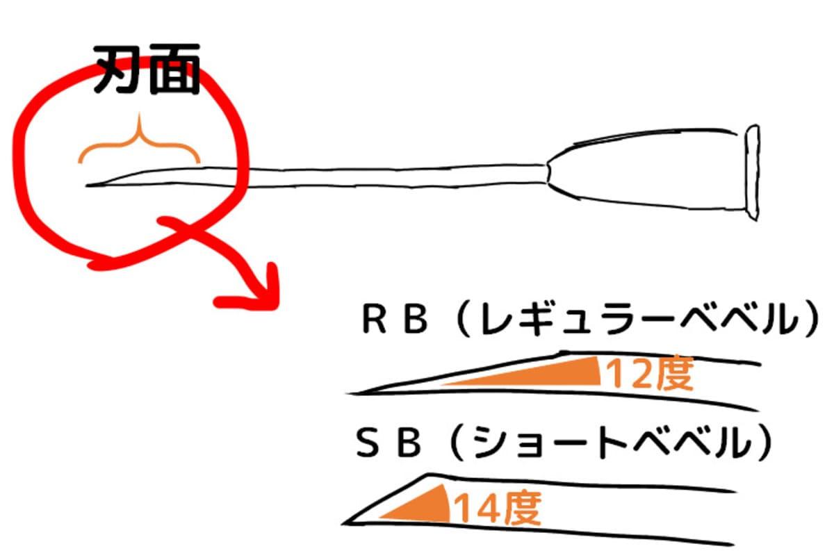 筋肉注射の針は21~23GでRB