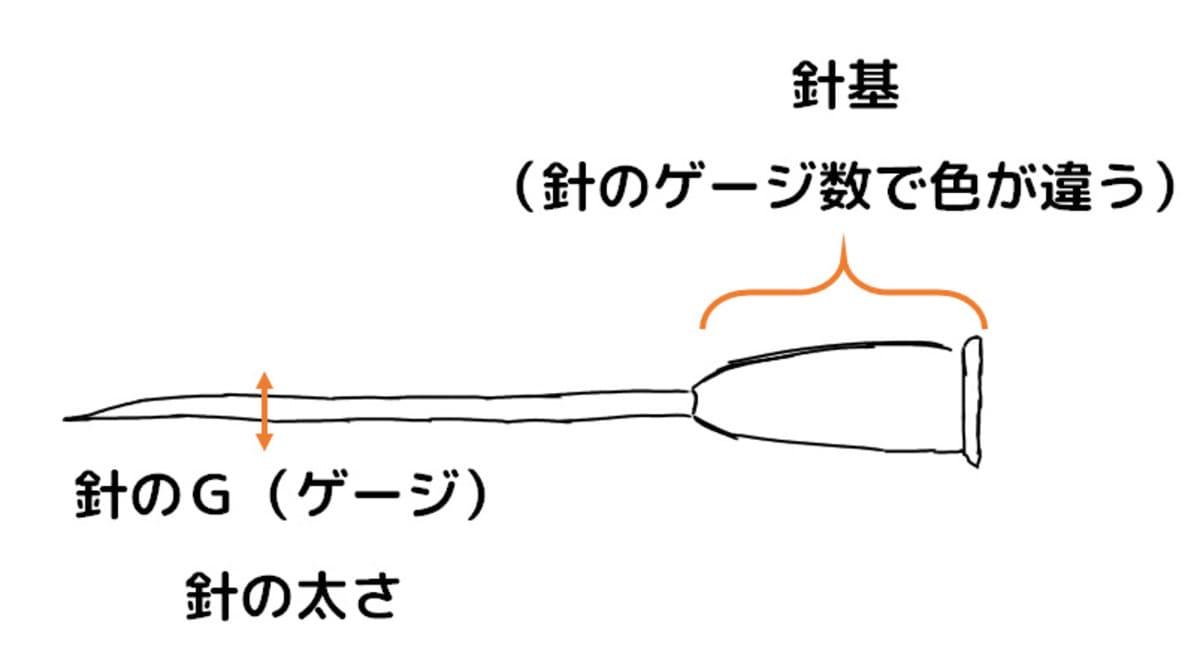 筋肉注射で使われる針は以下の表にまとめておきます。