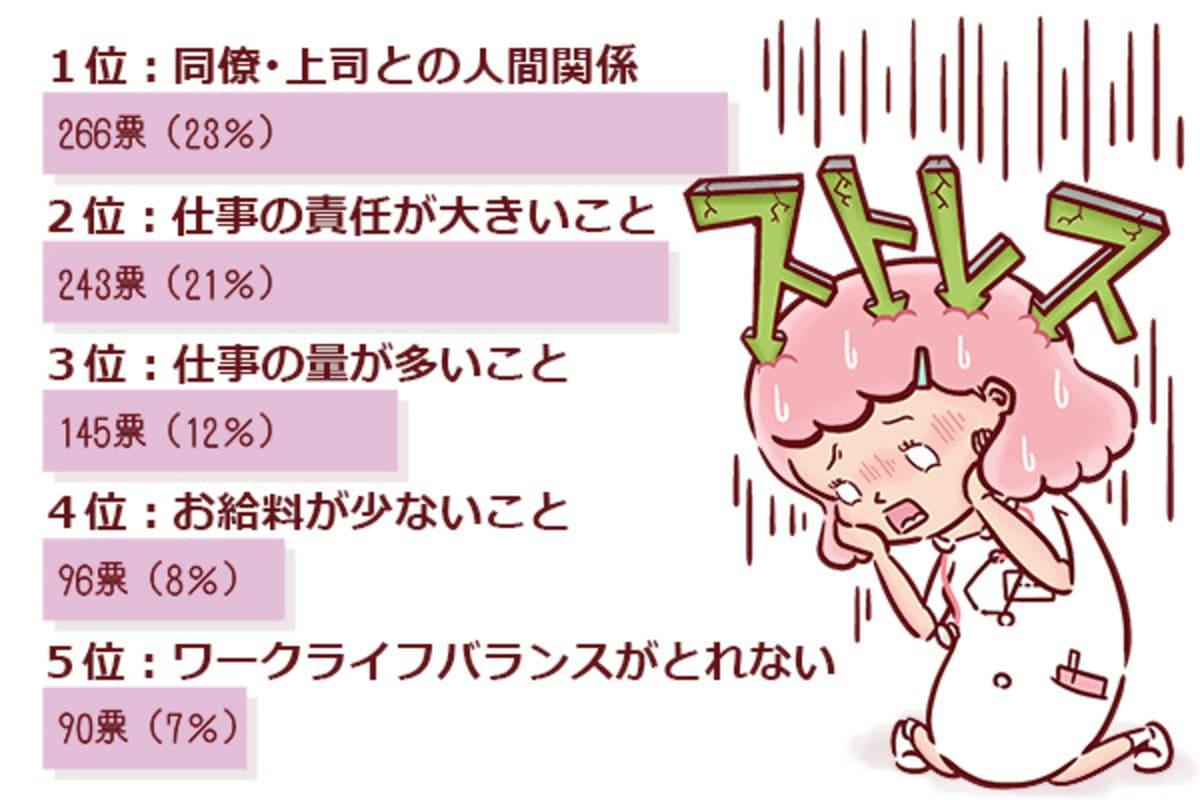 看護師のストレス原因、1位は人間関係|看護師の本音アンケート