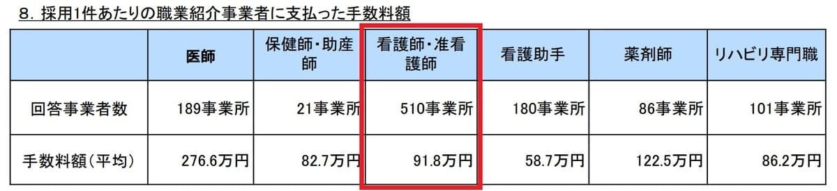 看護師転職サイトの紹介手数料は看護師1人あたり平均は91.8万円