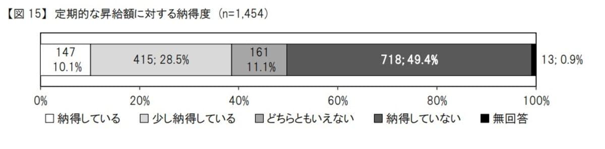 給料が上がらないから(昇給しない)【49.4%の看護師が昇給に納得していない】