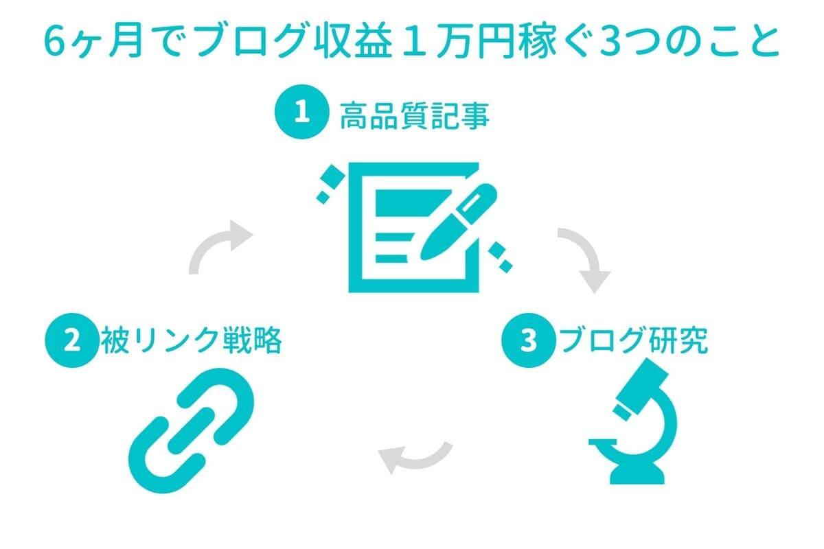 【2020年最新】6ヶ月でブログ収益1万円稼ぐためにした3つのこと【基本に忠実に】